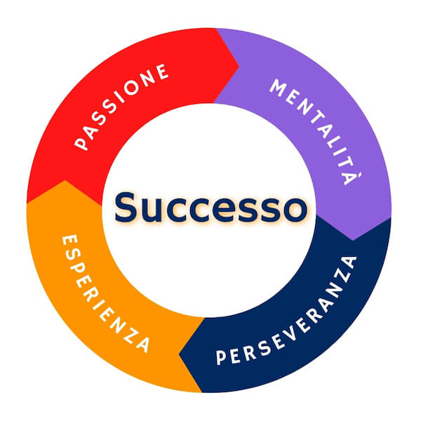Il cerchio del successo